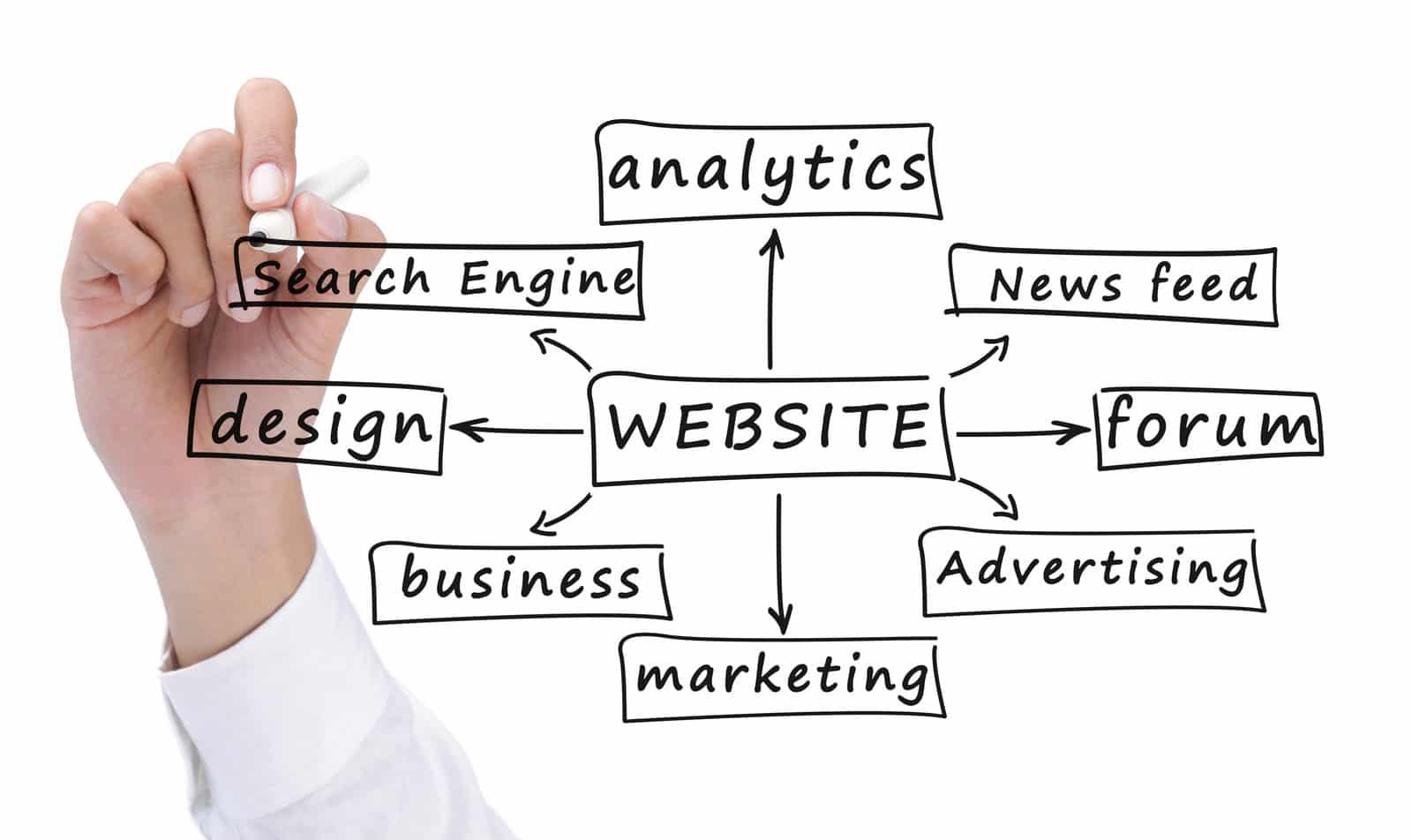 Αποτέλεσμα εικόνας για internet marketing